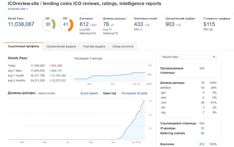 Анализ бэклинков на ICOreview в Ahrefs