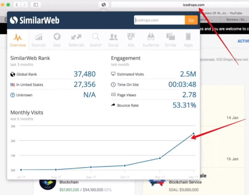 График посещений ICO Drops, согласно данным SimilarWeb