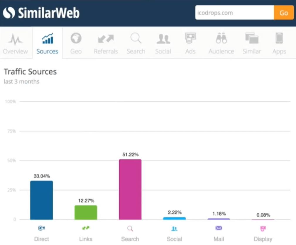 Источники трафика на ICO Drops в SimilarWeb