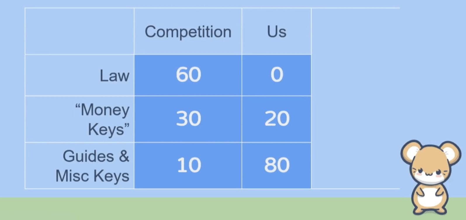 Сравнение контента проекта Mesothelioma с конкурентами