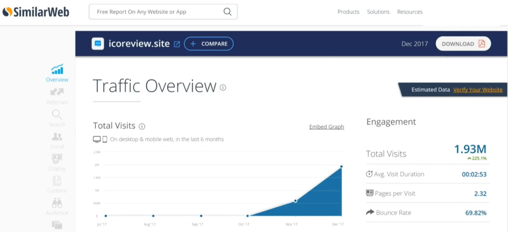 Трафик на ICOreview в SimilarWeb