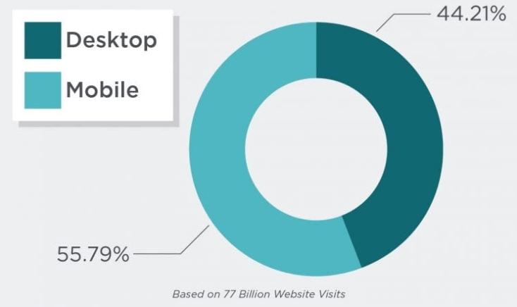 Процентное соотношение запросов с мобильных и десктопных устройств