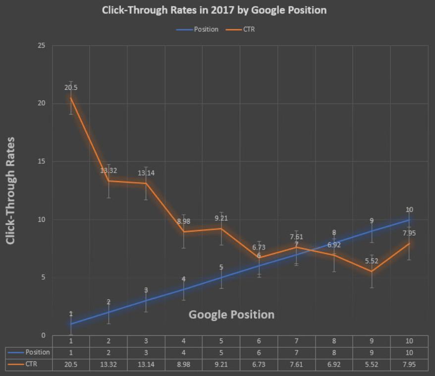График распределения CTR в поисковой выдаче Google в 2017 году