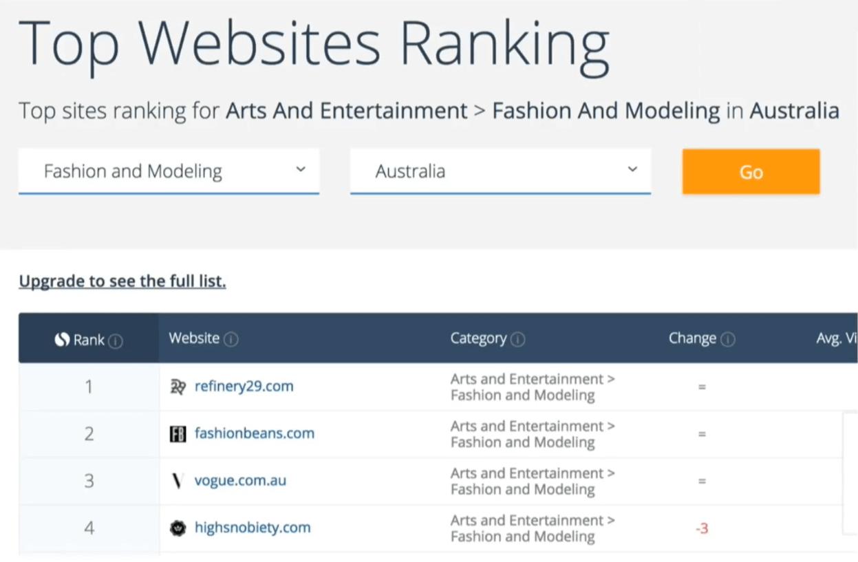 ТОП сайтов по регионам и нишам в SimilarWeb