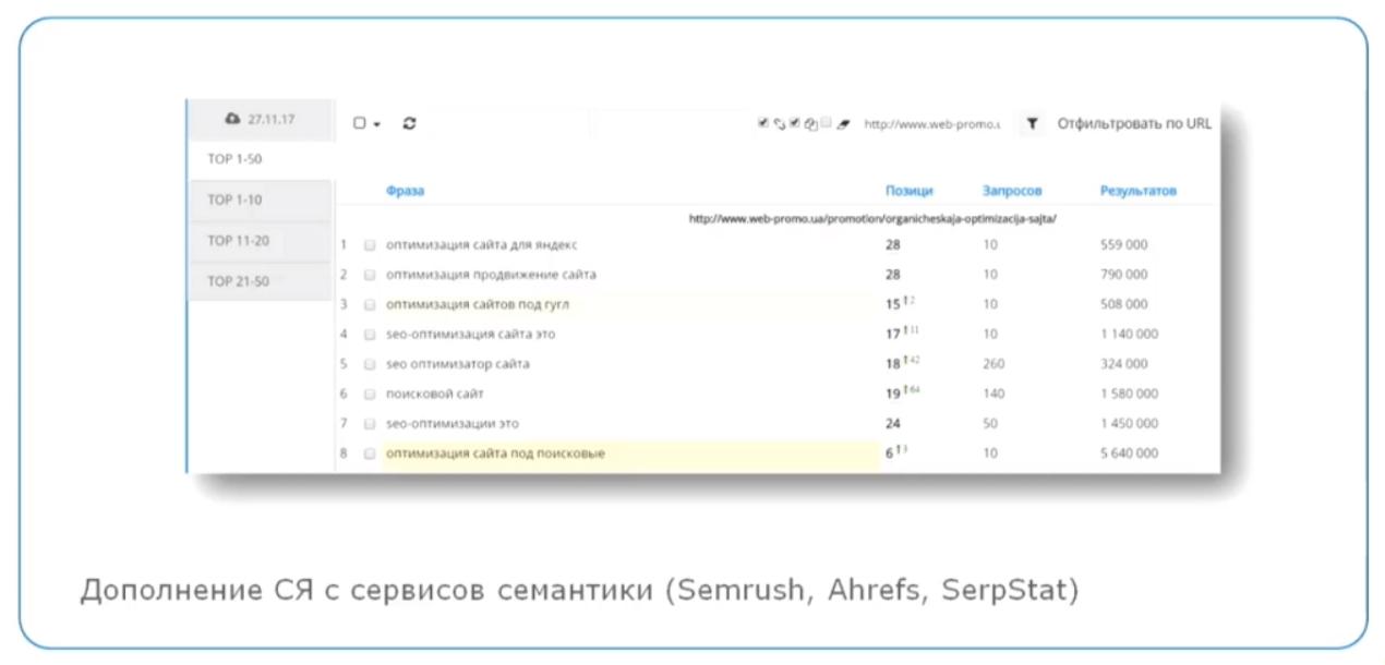 Дополнение семантического ядра с сервисов семантики
