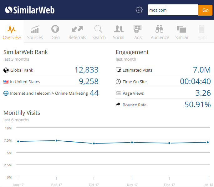 Трафик moz.com
