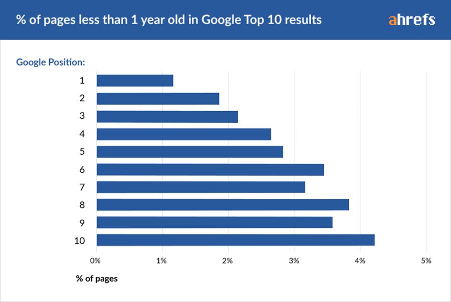 Позиции, занимаемые сайтами моложе одного года в ТОП-10