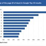 Как долго ждать результатов в SEO, или Когда мой сайт попадет в ТОП?