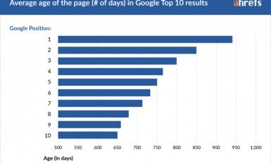 zavisimost-pozicii-saytov-v-vydache-google-ot-ih-vozrasta
