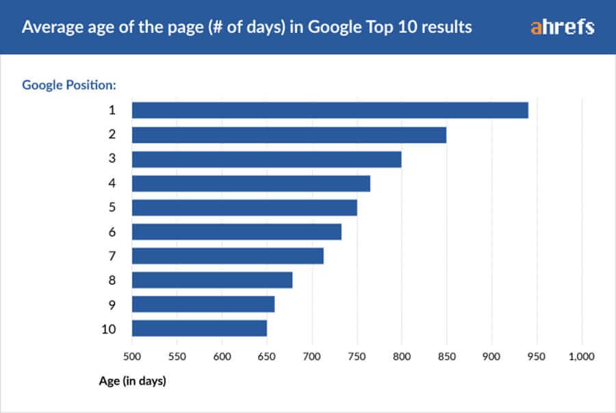 Зависимость позиции сайтов в выдаче Google от их возраста