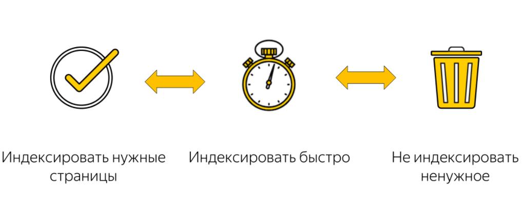 Основные задачи при работе над индексацией сайта
