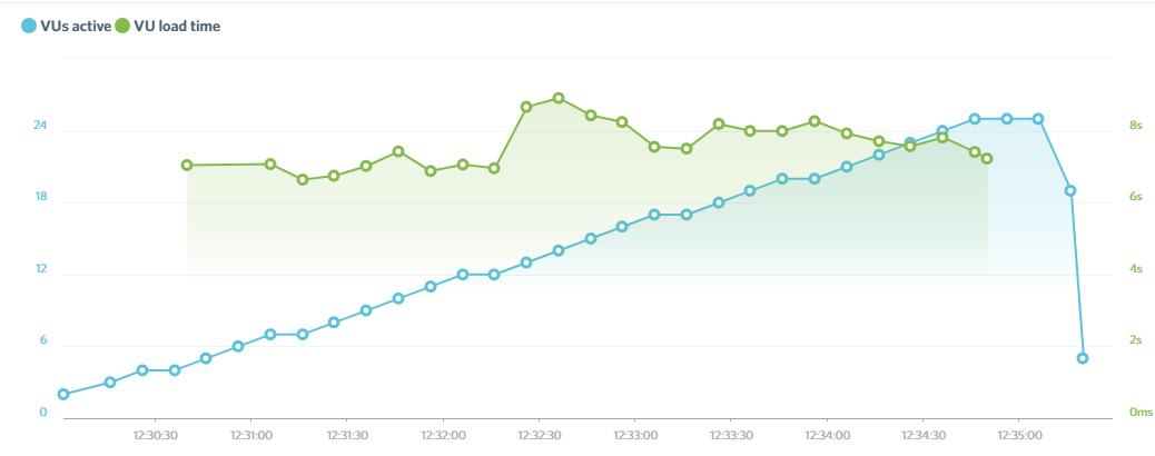 Результирующий график проверки нагрузки на сайт