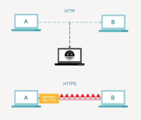 HTTP и HTTPS протоколы
