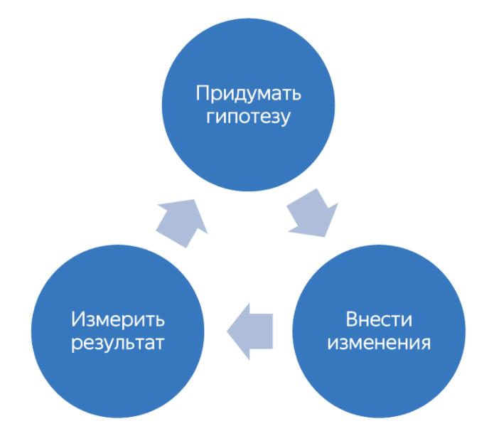 Схема маркетинговой оптимизации сайта