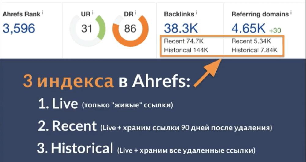 Индекс в Ahrefs