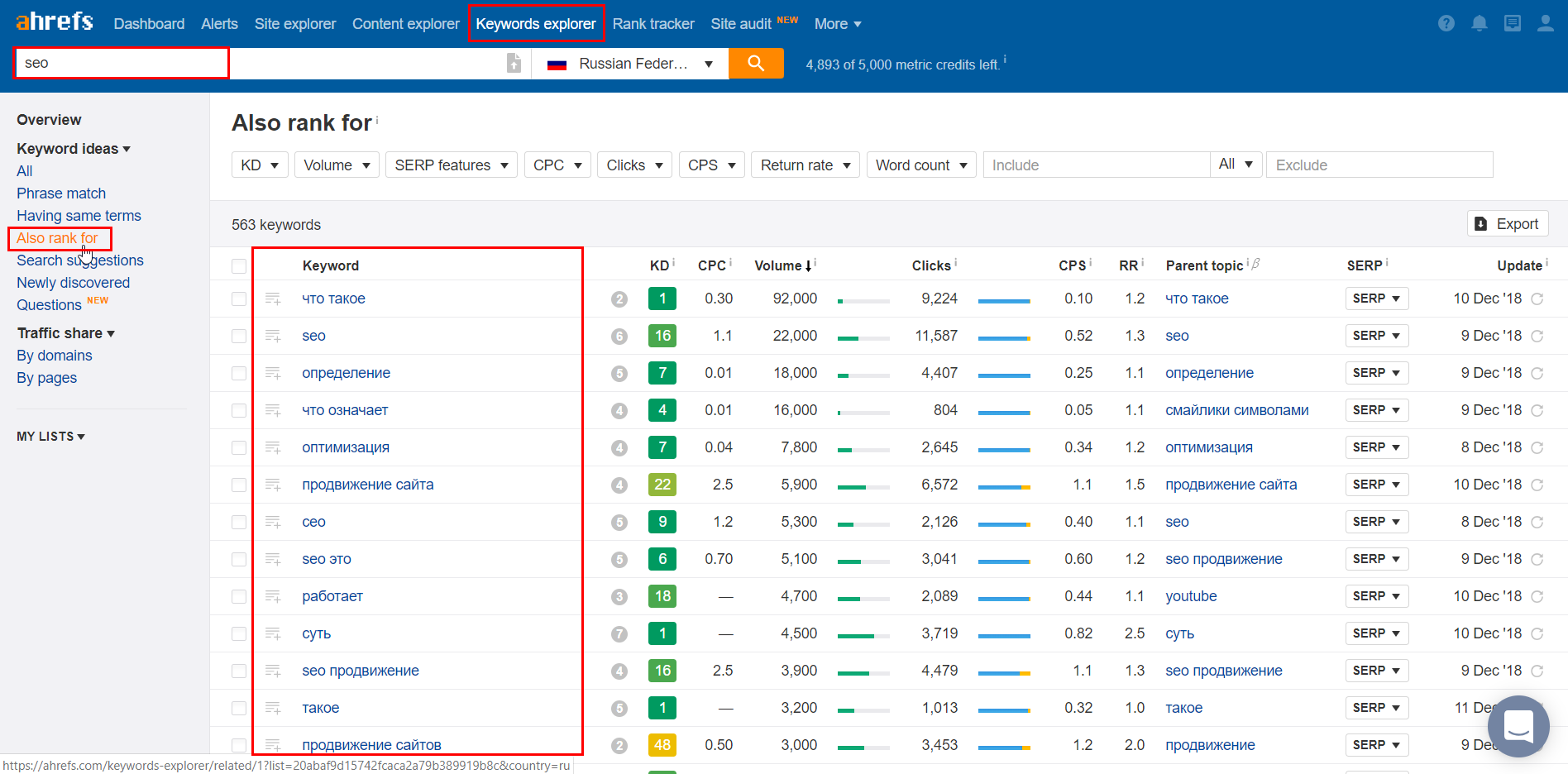 Ahrefs Keywords Explorer - Also rank for
