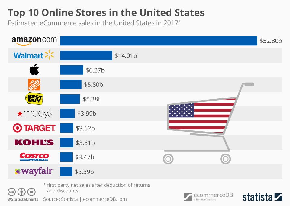 Amazon - крупнейшая e-commerce компания в США