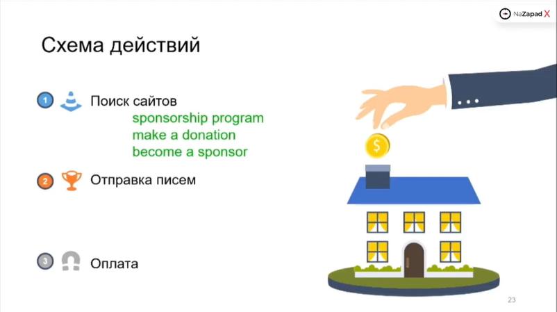 Схема поиска площадок для пожертвования