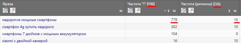 Частотность запроса в разных поисковых системах