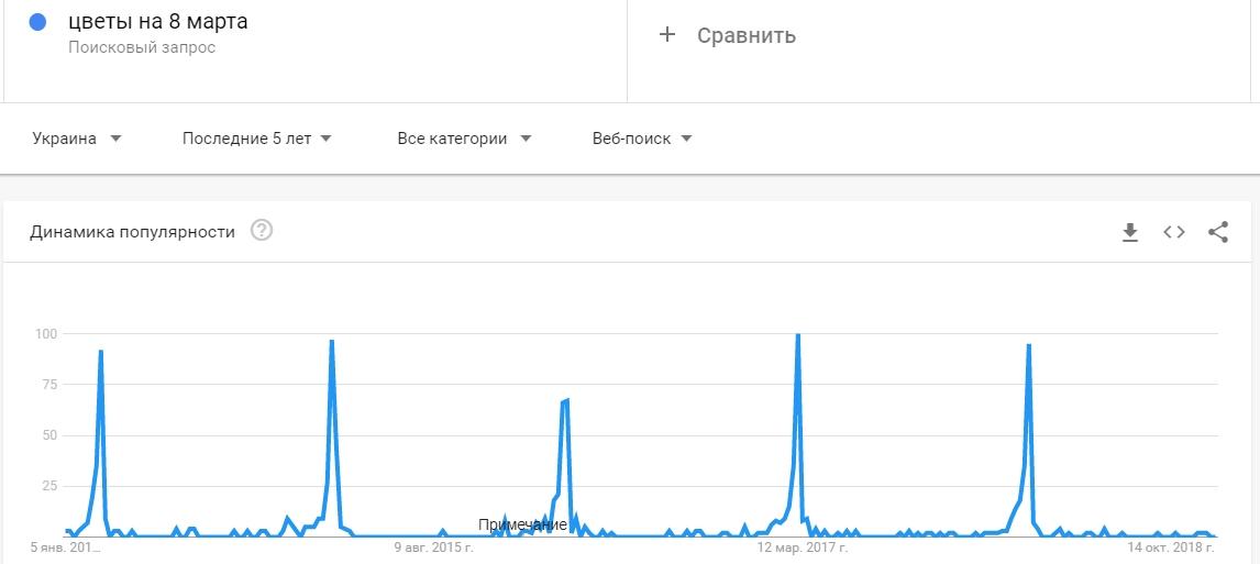"""Статистика Google Trends по запросу """"цветы на 8 марта"""" за последние 5 лет"""