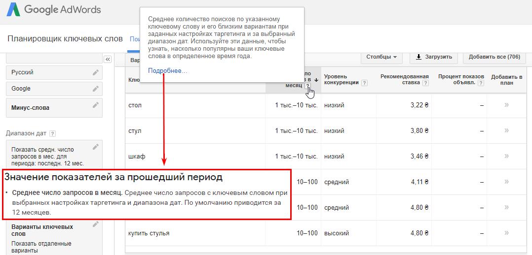 Значение показателей частотности в Google AdWords