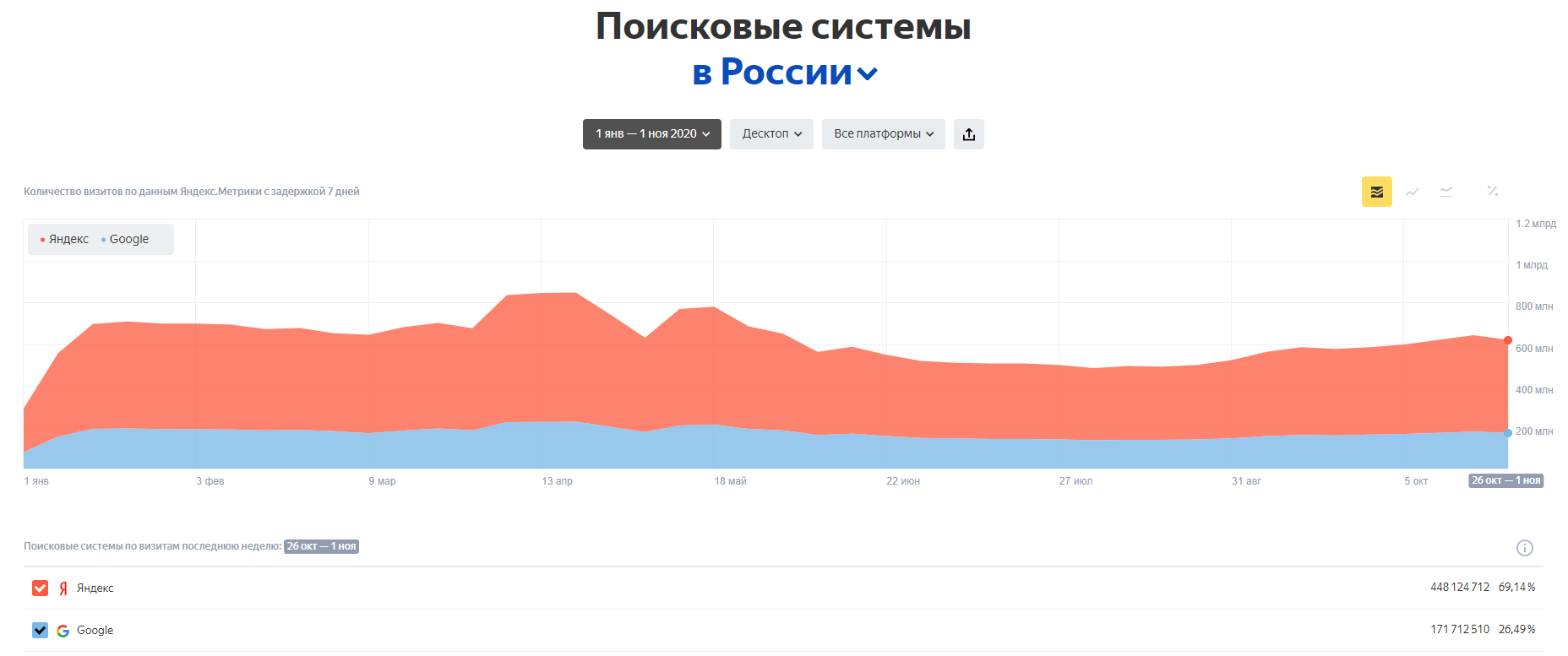 Статистика использования поисковых систем в России (десктоп)