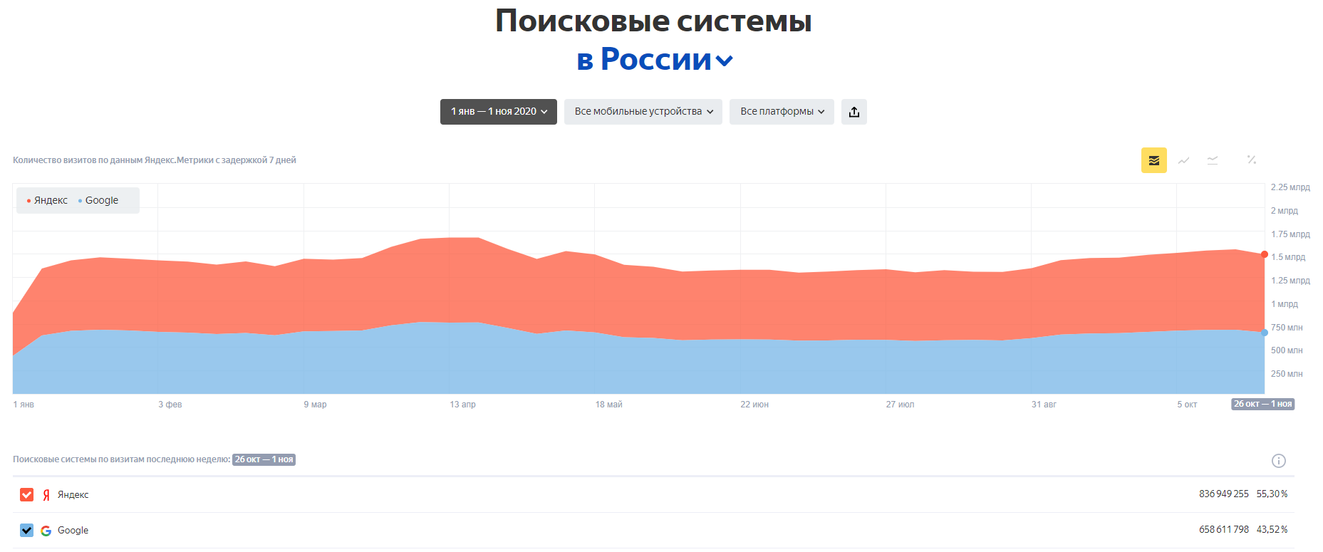 Статистика использования поисковых систем в России (мобильные устройства)