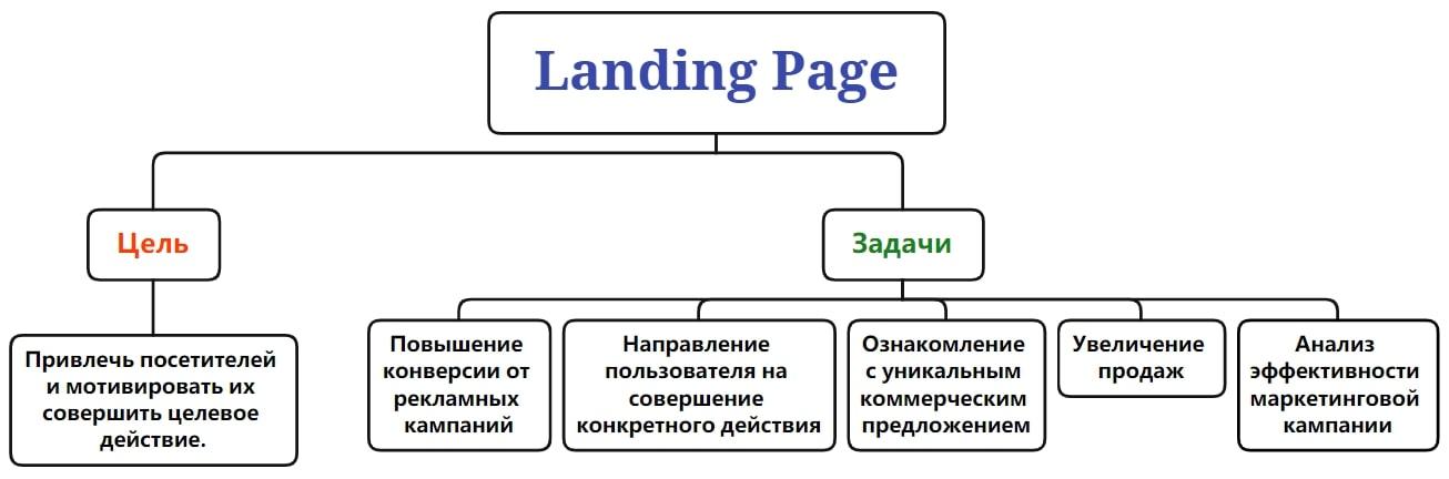 Цель и задачи Landing Page